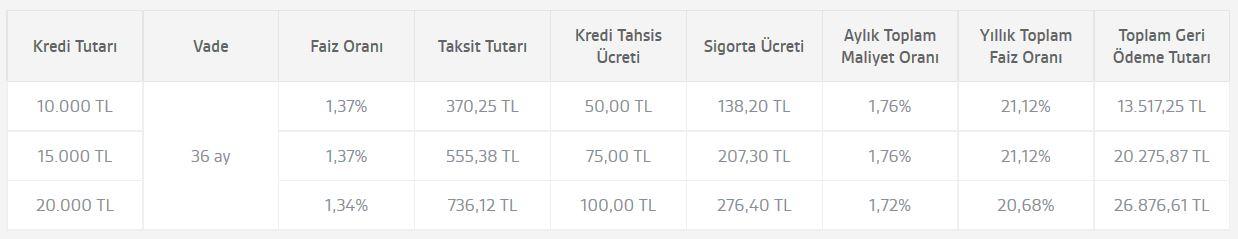 Akbank Sonbahar İhtiyak KRedisi yıllık maliyet